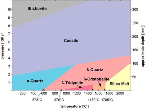 quartz diagram lesson 5 forensic geology