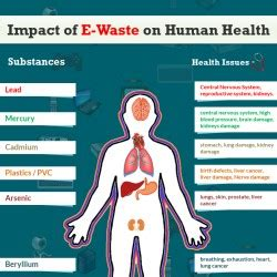 the human in health and illness e book books hazardous impacts of e waste visual ly