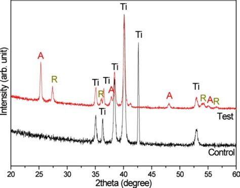 xrd pattern tio2 anatase x ray diffraction patterns of control and test surface