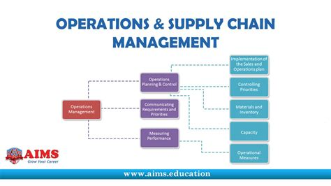 supply chain management dissertation phd dissertation in management