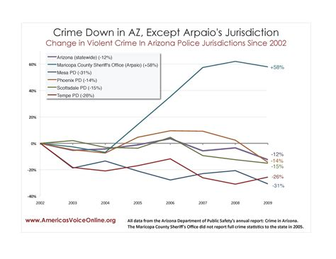 Records Maricopa County Az Report The Notorious Record Of Maricopa County Az S