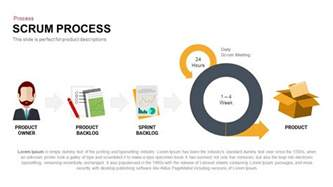 scrum template scrum software development process powerpoint and