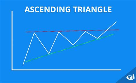 triangle pattern meaning triangle chart patterns ascending descending and