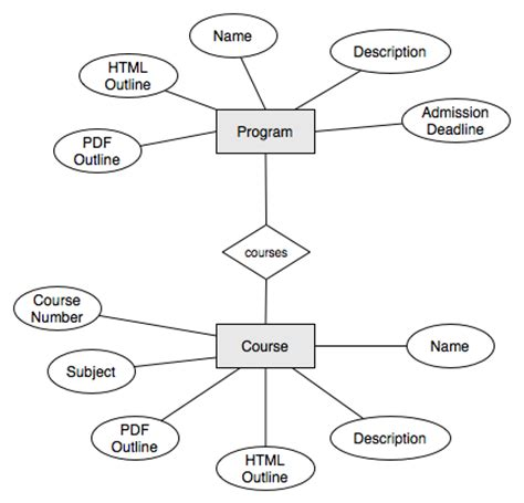 create an er diagram coretan otakku creating your application