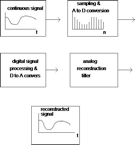 research paper on signal processing eeg info the complete neurofeedback resource chronic