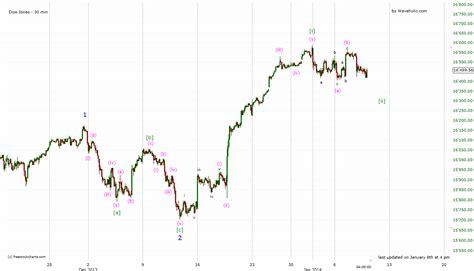 pug elliott wave technical analysis and elliott wave theory dow jones elliott wave count 8 january