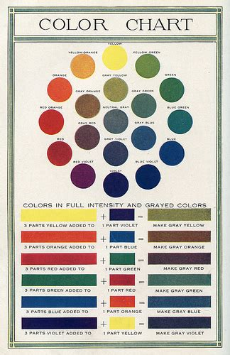 a colored the world books color chart 1920 from quot color quot the world book by