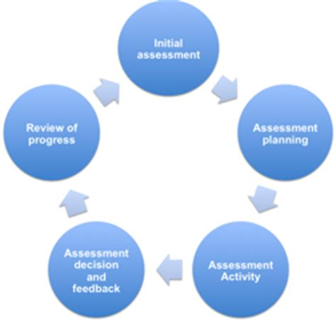teaching and learning cycle diagram assessment cycle diagram pictures to pin on