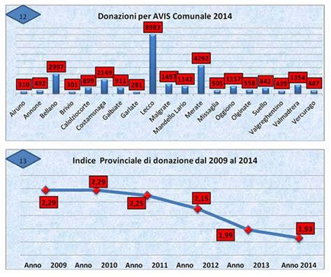 provinciale lecchese avis provinciale pi 249 soci ma donazioni in calo soluzioni