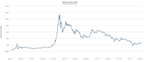 bitcoin rate history bitcoin exchange rate using charts to predict the price
