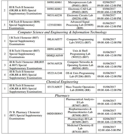 Jntu Mba Syllabus 2017 18 Pdf by Jntuk External Laboratory Project Dates For Special Supply