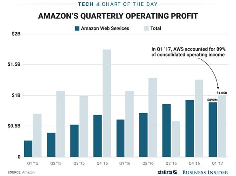 amazon quarterly report here s where amazon s profits are coming from hint it s