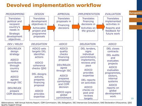 implementation workflow ppt introduction to external aid and project cycle