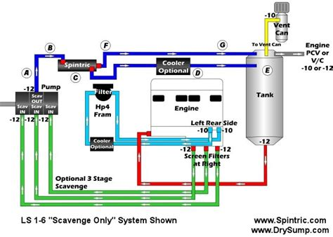Plumbing Regs by Spintric Air Separator Are Drysump Engineering