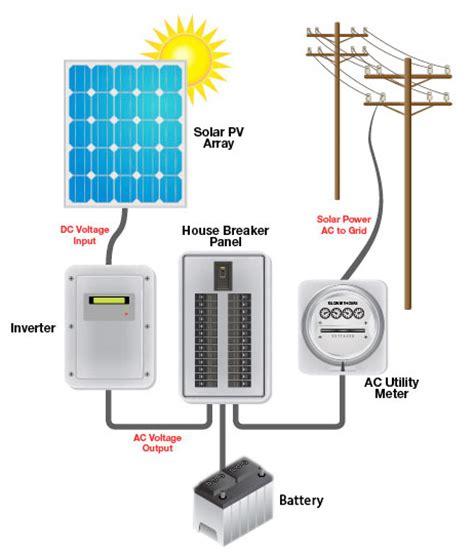 home pv system solar pv residential grid tie energy system alternate energy company