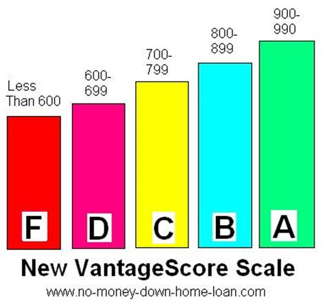 Credit Score Letter Scale Vantagescore Scale A B C D F Letters Explained Mortgages Home Loans