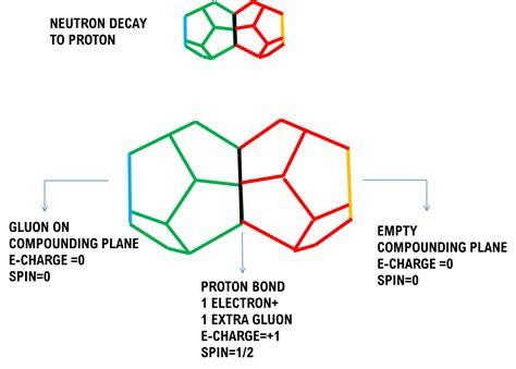 neutron proton neutron proton composites the paradigm
