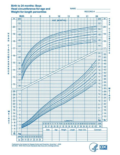 growing chart cdc infant growth charts