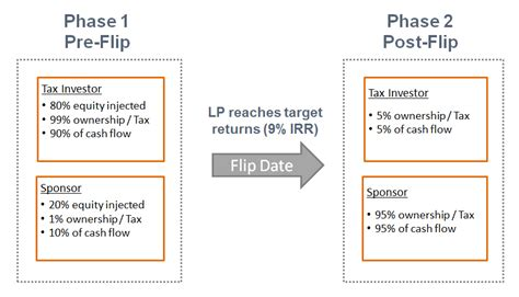 pattern energy tax equity tax equity flip in a us partnership financial modelling