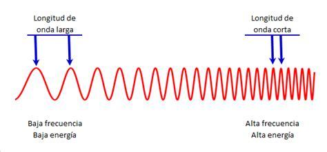 definicion corta de energia ondas electromagn 233 ticas y habr 237 a que