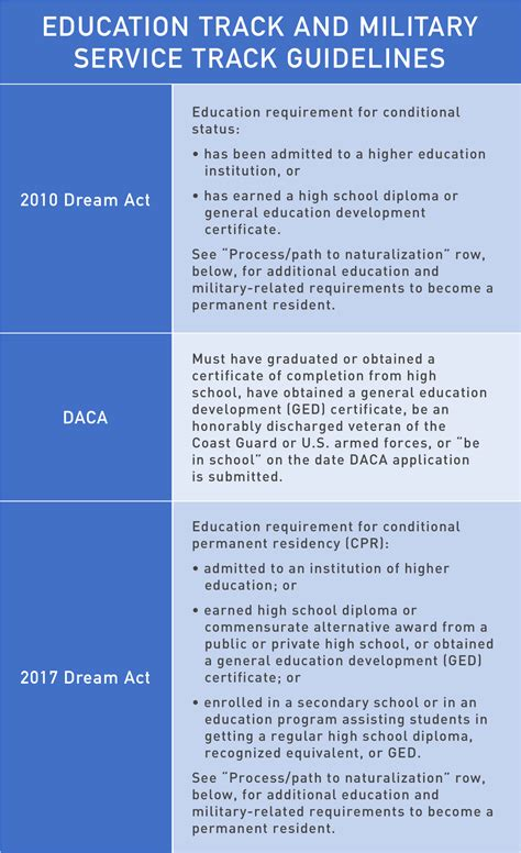 Does A Background Check Include Education Provisions Of 2010 And 2017 Acts And Daca National Immigration Center
