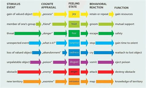 on simple truths about a complex emotion philosophy in books image gallery secondary emotions