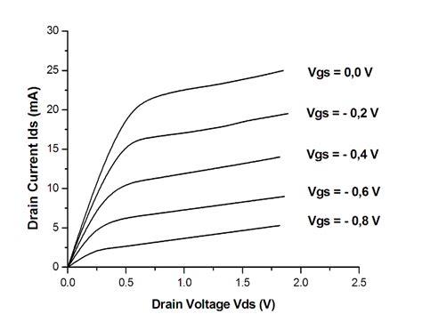 gaas diode voltage drop gaas diode forward voltage 28 images asiantech kodenshi sensor cosmosic fm 勁昇光電 drain