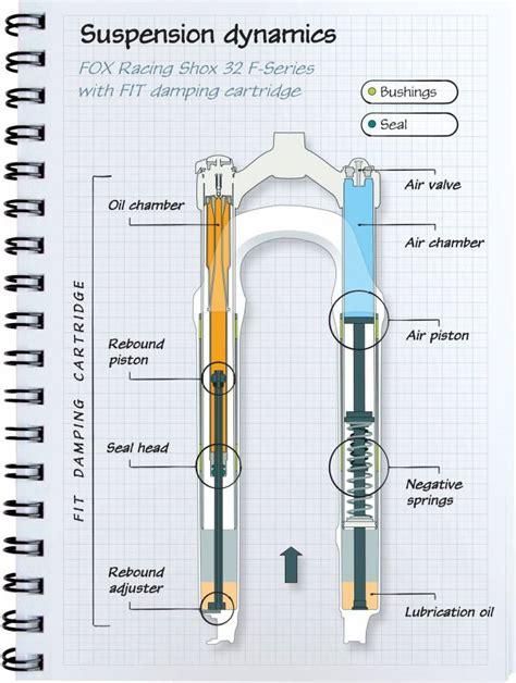 section 1411 adjustment suntour raidon air suspension adjustment bikeradar forum