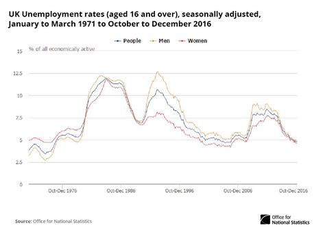 Mba Unemployment Rate 2017 by Unemployment Rate For Aged 16 4 8 For Oct Dec