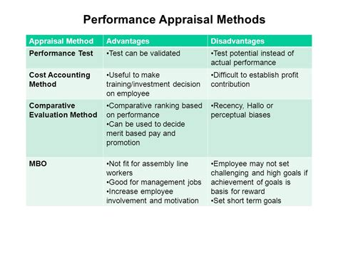 Performance Appraisal Methods Performance Review Phrases Team Player 2017 2018 2019