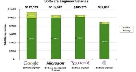 design engineer apple storage engineer salary best storage design 2017