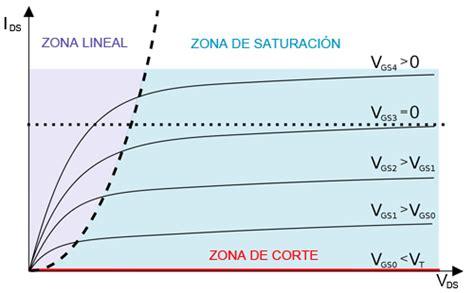 transistor mosfet curva caracteristica controlar grandes cargas con arduino y transistor mosfet