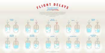 Flight Delays Flight Delays Increase Across All Us Airports