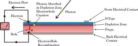 pn junction animation in solar cell how is electricity produced quora