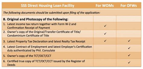 housing loan procedure how to apply for an sss housing loan lamudi