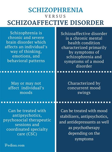 difference between bipolar and mood swings difference between schizophrenia and schizoaffective