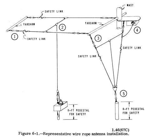 navy radio antennas antenna hardware