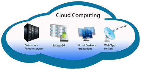 Design Home Computer Network cloud computing training