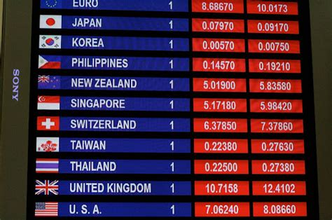 currency converter for specific date world currencies foreign currency rates