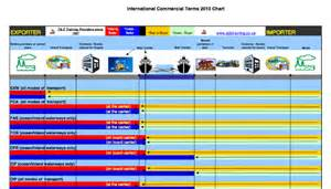 incoterm haus the importance of incoterms in international trade linkedin