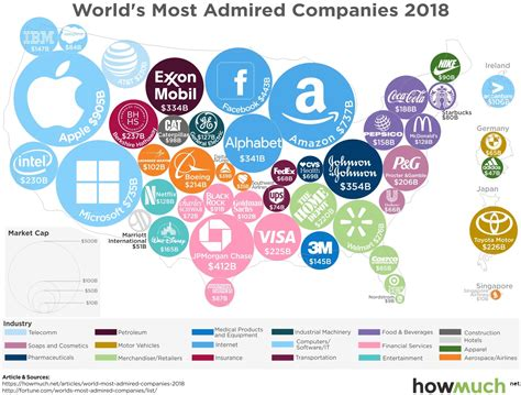 world s visualizing the world s most admired companies