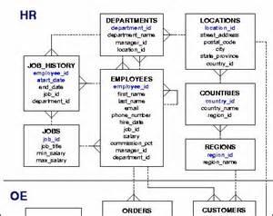 visio 2013 database model diagram template database modeling using visio databasejournal
