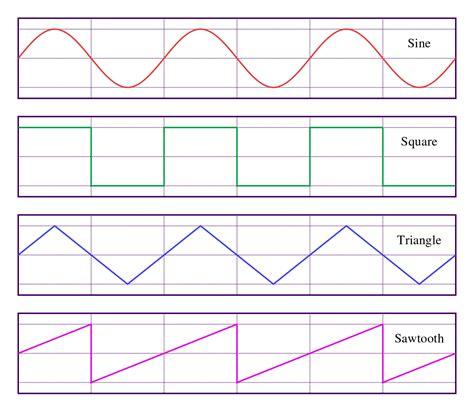 pattern definition espanol square wave wikipedia