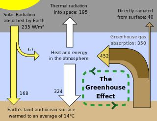 wiki 4 global changes from growing transport to smart greenhouse effect wikipedia