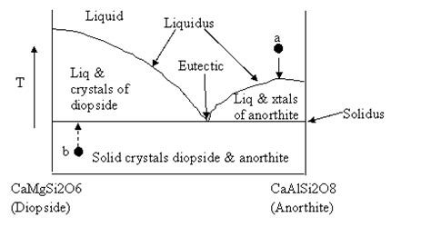 2 component phase diagram lecture 8 phase diagrams