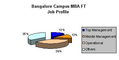 Part Time Mba In Bangalore For Working Professionals by Mba Colleges Bangalore Management Institutes Bangalore
