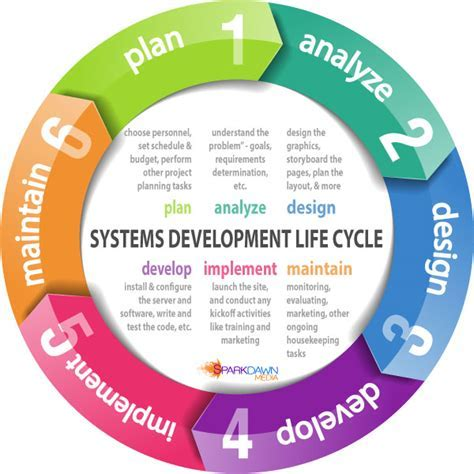 Information technology business continuity plan template un sdlc system development life cycle business analysis accmission Images