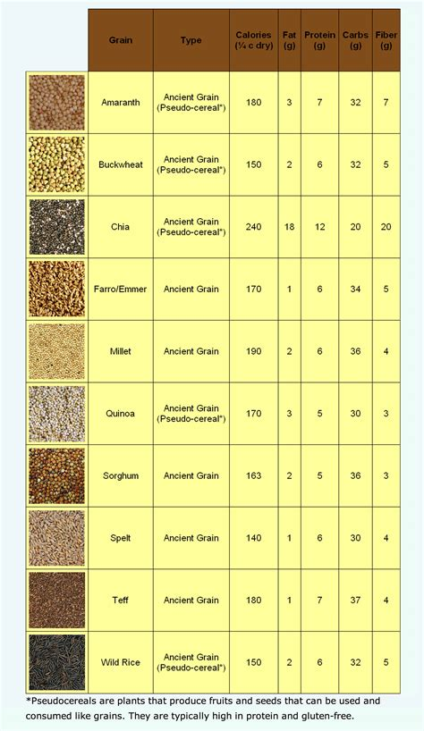 whole grains chart grains chart printables for organization more