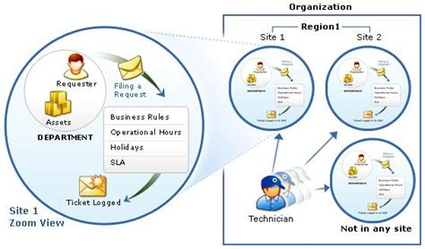 best service desk tools help desk software best help desk tool manageengine
