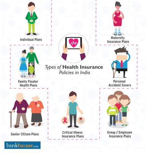 Insurance Reimbursement Social Detox by Types Of Insurance Plans In India Visual Ly